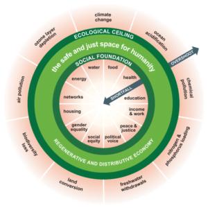 The Doughnut of social and planetary boundaries