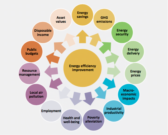 Circular graphic listing the multiple benefits of achieving energy efficiency, such as health improvements, energy security, etc.
